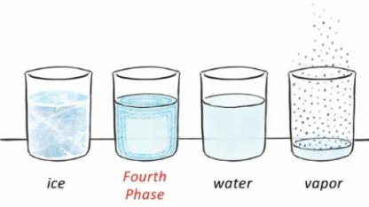 Четвертое состояние воды