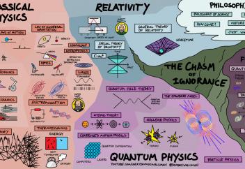 Блогер создал гениальную карту физики. Посмотрите, как она объясняет все во Вселенной